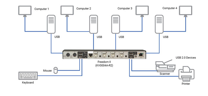 Freedom II KVM Switch Løsningsskisse