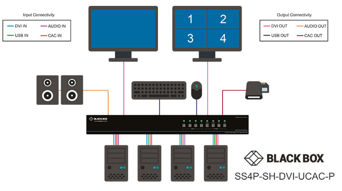 Secure KVM Switch, NIAP 3.0, DVI-I Multiviewer Løsningsskisse