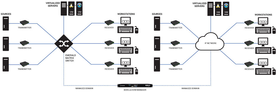 Application Diagram: Network Application