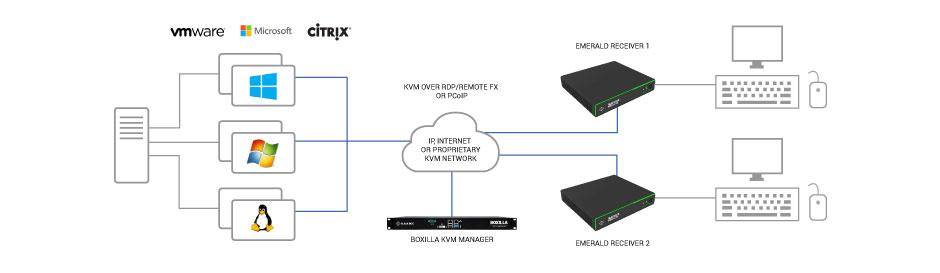 4K KVM over IP Matrix Switching & Extension - Emerald